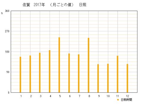2017年の佐賀県佐賀市の年間日照時間時間グラフ