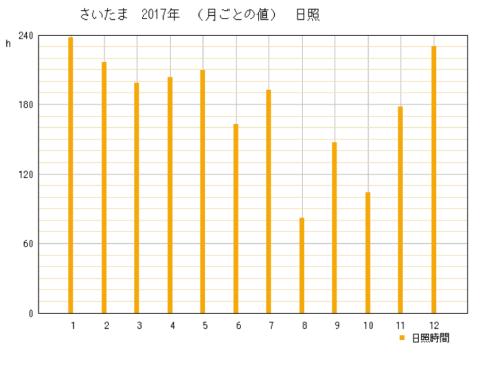 2017年埼玉県さいたま市の年間日照時間グラフ