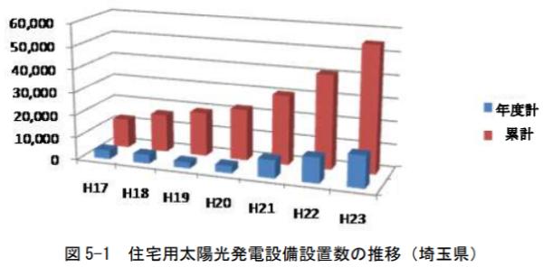 埼玉県内の住宅用発電設備設置数推移