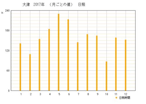 2017年の滋賀県大津市の年間日照時間時間グラフ