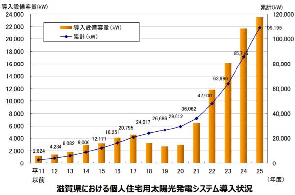 滋賀県における個人住宅用太陽光発電システム導入状況