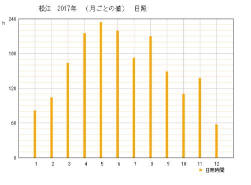 2017年の島根県松江市の年間日照時間時間グラフ