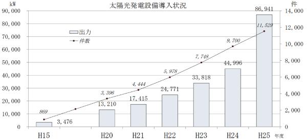 島根県太陽光発電設備導入状況