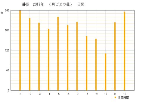 2017年静岡県静岡市の年間日照時間グラフ