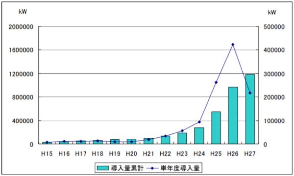 静岡県内における太陽光発電の導入推移《平成15年~平成27年》