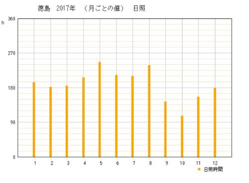 2017年の徳島県徳島市の年間日照時間時間グラフ