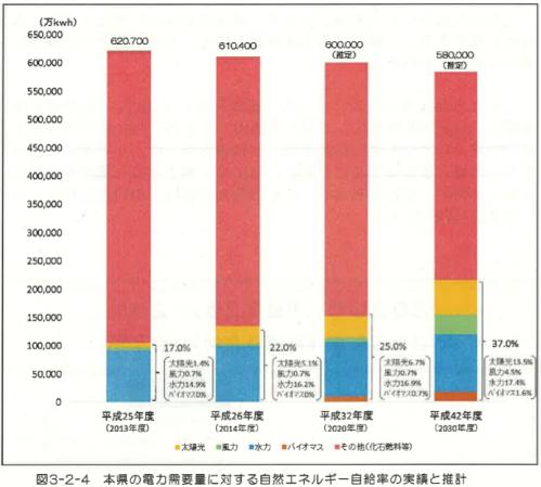 徳島県の自然エネルギーの実績と推計