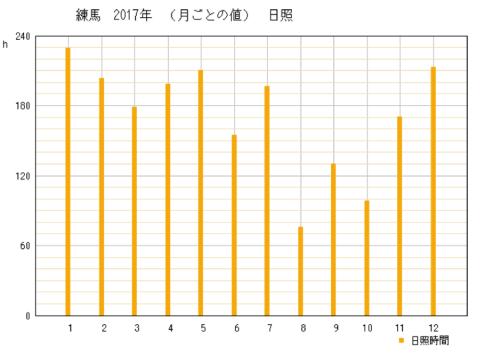 2017年の東京都練馬区の年間日照時間時間グラフ