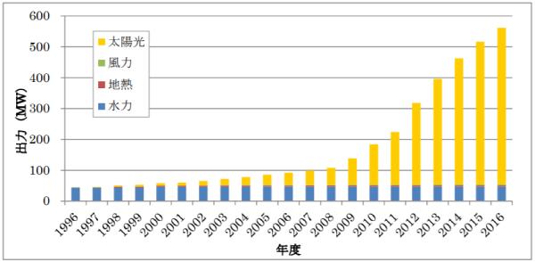 東京都の再生可能エネルギー普及状況