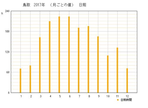 2017年鳥取県鳥取市の年間日照時間グラフ