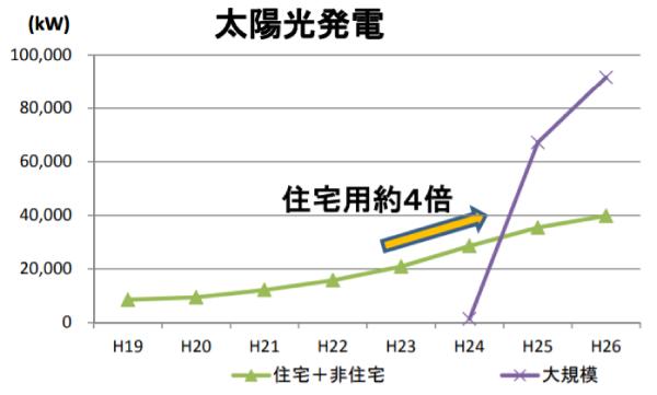 鳥取県再生可能エネルギーの導入量(平成19年度~現在)