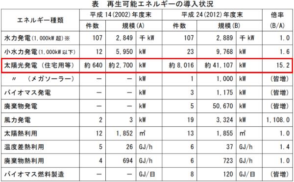 富山県再生可能エネルギーの導入状況