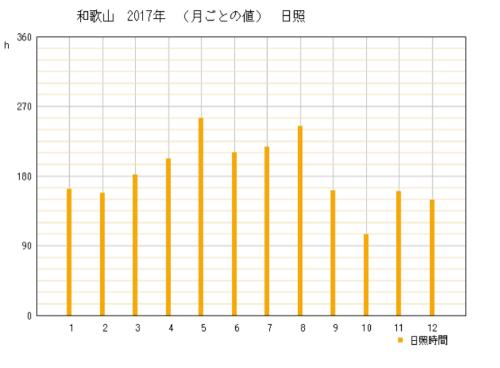2017年の和歌山県和歌山市の年間日照時間時間グラフ