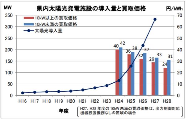 和歌山県内太陽光発電施設の導入量と買取価格