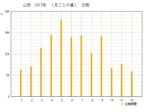 2017年山形県山形市の年間日照時間グラフ