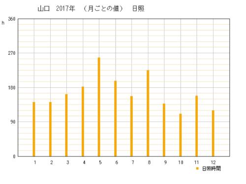 2017年の山口県山口市の年間日照時間時間グラフ