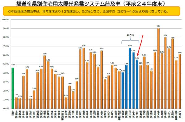 山口県の住宅用太陽光発電普及率