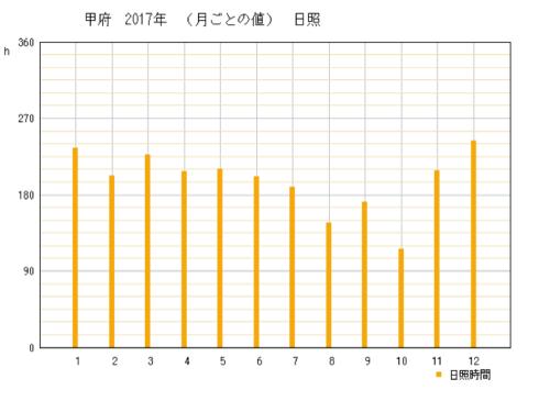 2017年の山梨県甲府市の年間日照時間時間グラフ