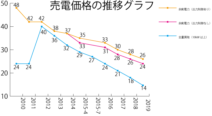 太陽光発電売電価格推移グラフ【2019年最新版】