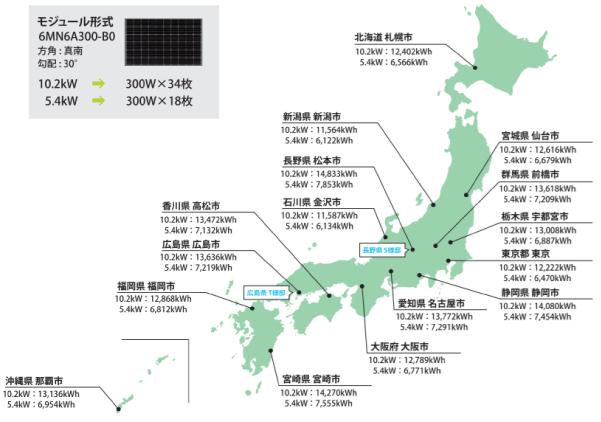 アブリテック都道府県別発電シミュレーション