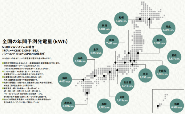 カナディアンソーラー都道府県別発電シミュレーション