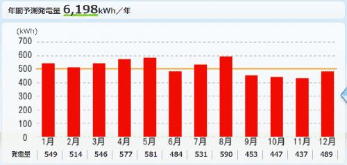 パナソニックを千葉県に設置した際の年間発電量