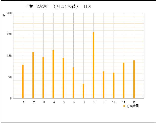 2020年の千葉県千葉市の年間日照時間グラフ