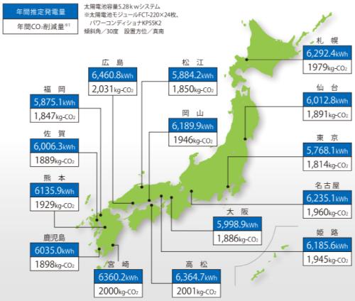 フジプレアム都道府県別発電シミュレーション