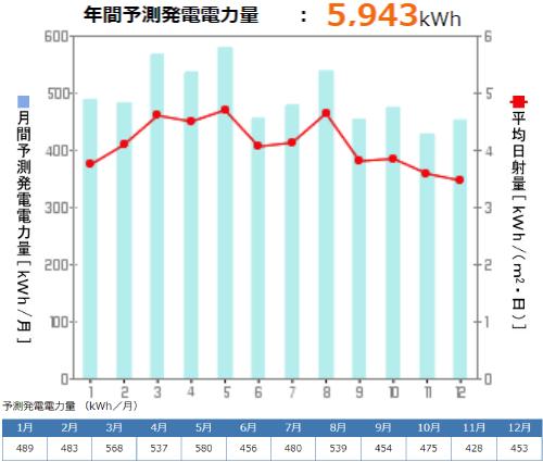 京セラを愛知県に設置した際の年間発電量