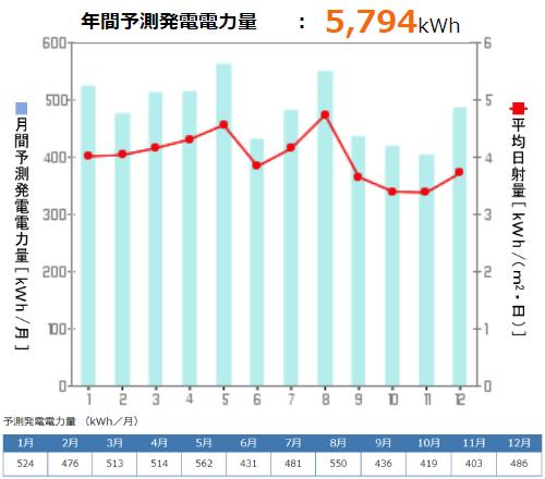 京セラを千葉県に設置した際の年間発電量