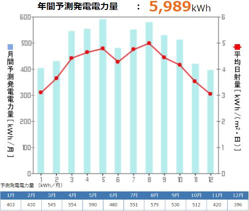 京セラを愛媛県に設置した際の年間発電量