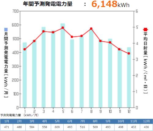 京セラを岐阜県に設置した際の年間発電量