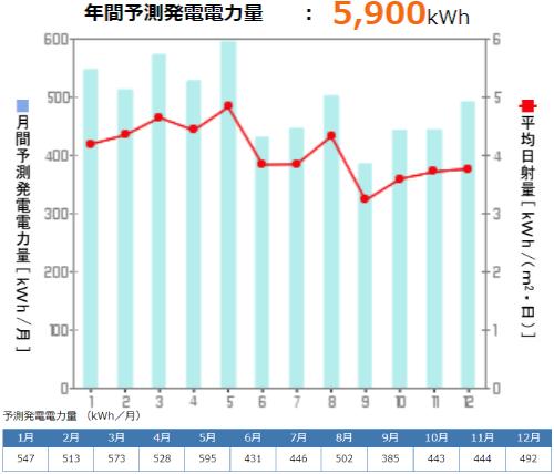 京セラを群馬県に設置した際の年間発電量