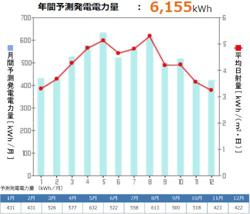 京セラを広島県に設置した際の年間発電量