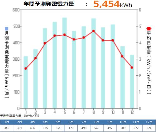 京セラを福岡県に設置した際の年間発電量