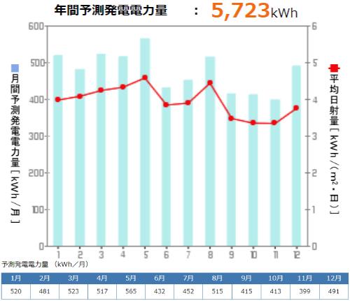 京セラを茨城県に設置した際の年間発電量