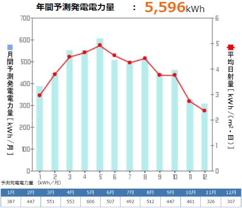 京セラを岩手県に設置した際の年間発電量