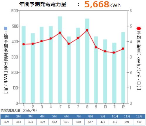 京セラを神奈川県に設置した際の年間発電量