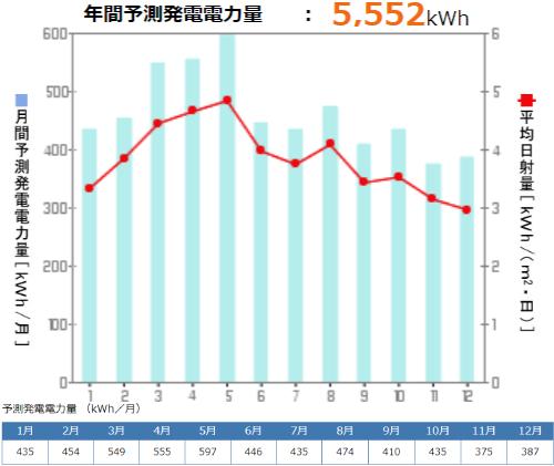 京セラを宮城県に設置した際の年間発電量