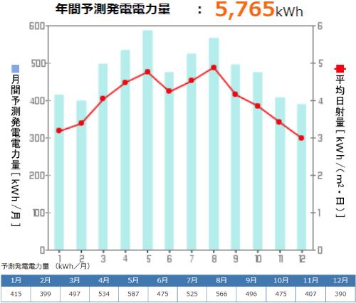 京セラを奈良県に設置した際の年間発電量