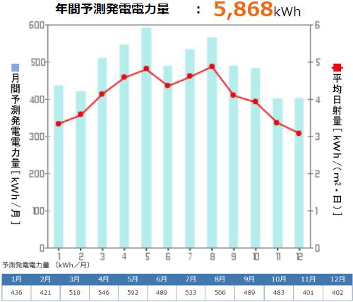 京セラを岡山県に設置した際の年間発電量