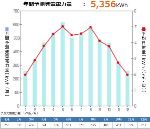 京セラを島根県に設置した際の年間発電量