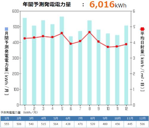 京セラを静岡県に設置した際の年間発電量