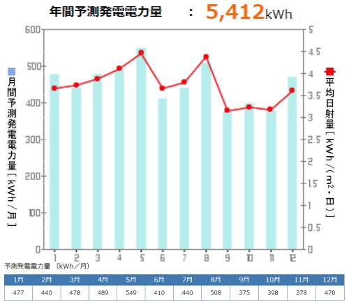 京セラを東京都に設置した際の年間発電量