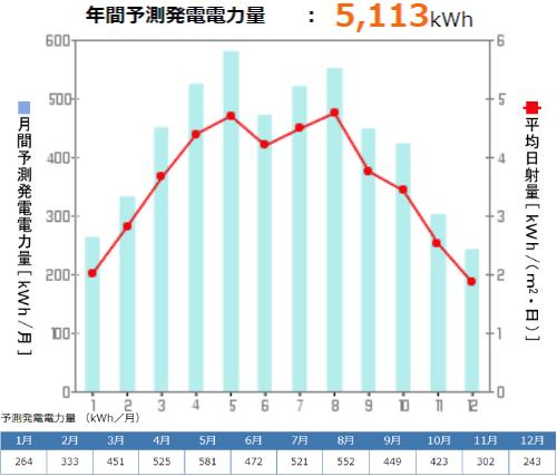 京セラを富山県に設置した際の年間発電量