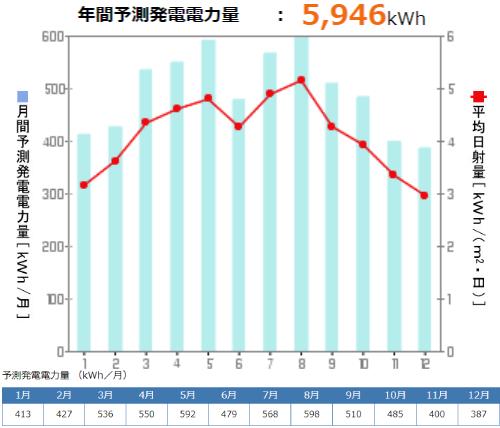 京セラを和歌山県に設置した際の年間発電量
