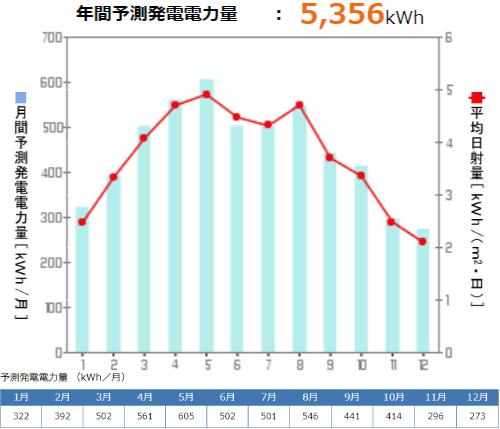 京セラを山形県に設置した際の年間発電量