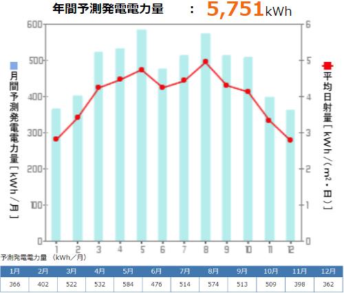 京セラを山口県に設置した際の年間発電量