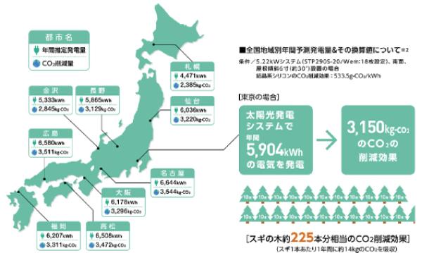 リクシル都道府県別発電シミュレーション