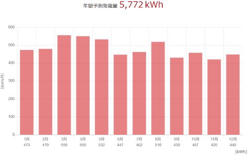 三菱を愛知県に設置した際の年間発電量